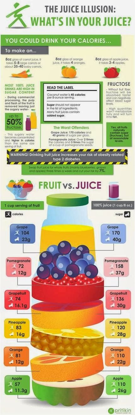 The Juice Illusion Infographic