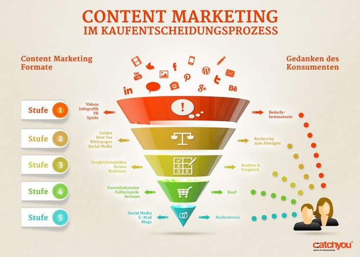 Content Marketing - infografiken von catchyou