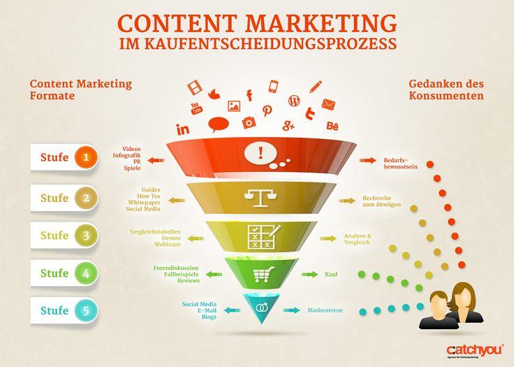 Content Marketing - infografiken von catchyou