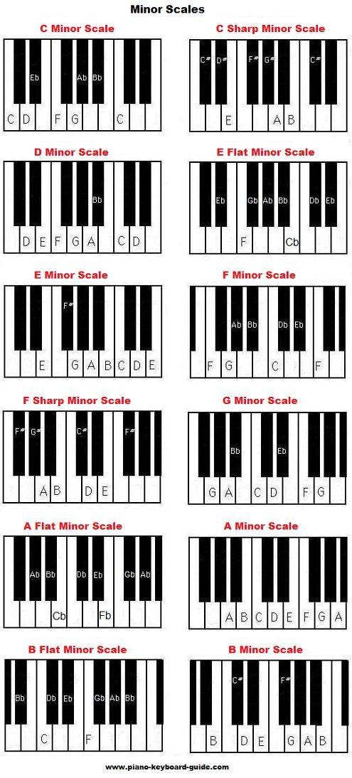 Piano music scales - major & minor piano scales                                                                                                                                                     Mais