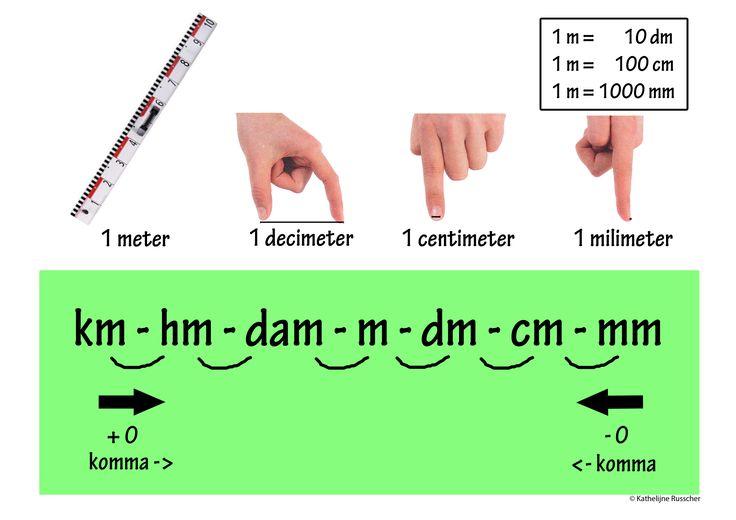 Voor vele leerlingen is het metriek stelsel heel moeilijk. Op deze foto worden de lengtematen heel duidelijk en schematisch voorgesteld. Een groot hulpmiddel voor elk leerling tijdens de instructie en de verdere inoefening.