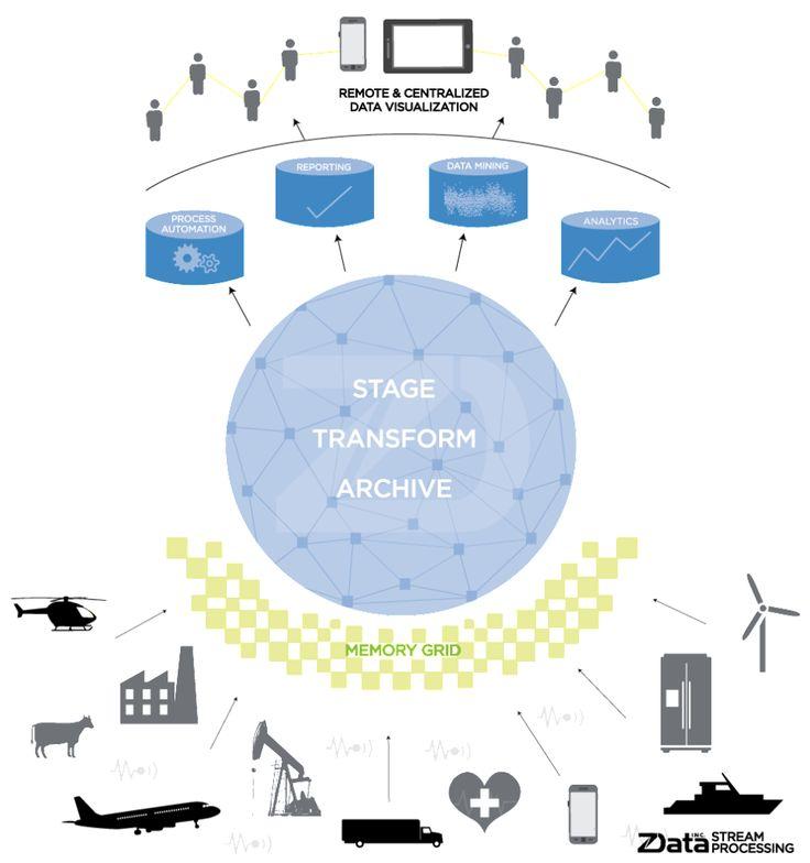 Stream Processing + IoT + Enterprise Data Lake - zData Inc.