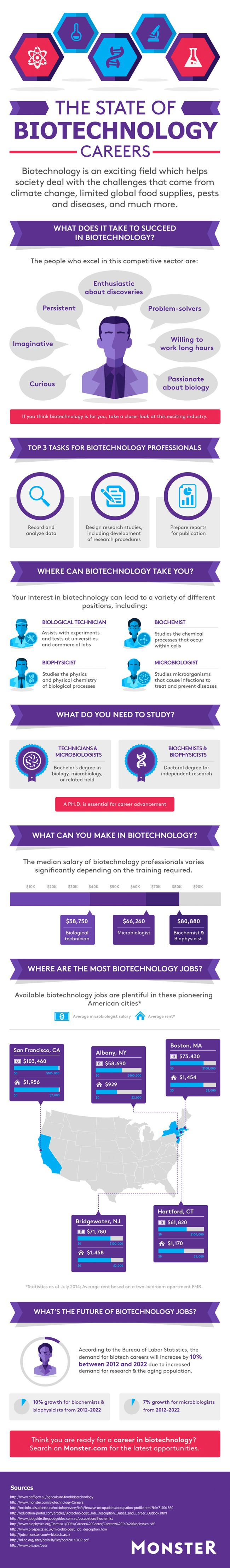 Biotechnology Careers – Career Path Information #world-pharma.org http://pharma.remmont.com/biotechnology-careers-career-path-information-world-pharma-org/  #biotechnology careers # Biotechnology Careers Biotechnology Career Overview If biology is your bag, you may be interested in biotech careers. Biological technicians often work at universities or in commercial labs assisting with experiments and tests. Biochemists, biophysicists and microbiologists are biotech jobs worked in…