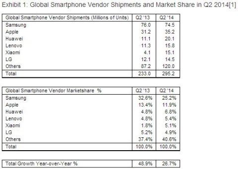 worldwide smartphone shipments and market share 2Q 2014