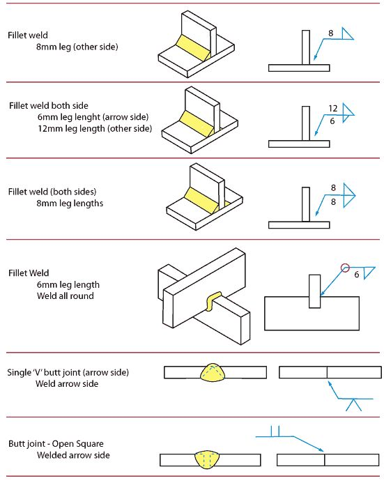 Examples of fillet welds and butt joints