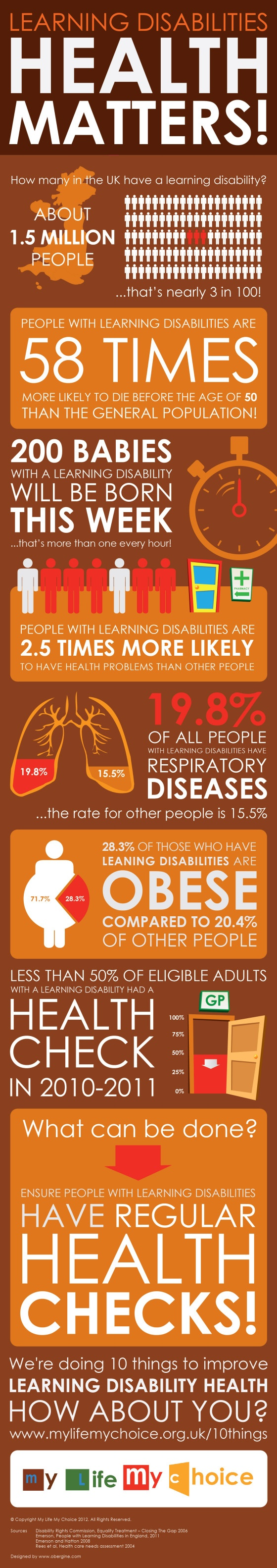 Learning Disability Health Matters Inforgraphic by Obergine - some really interesting stats.
