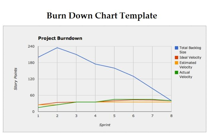 Burn Down Chart Templates 2 Free Word Excel Formats Chart