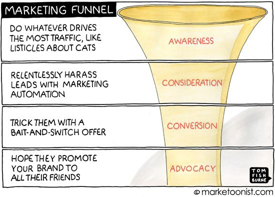 conversion funnel for user experience. Cartoon
