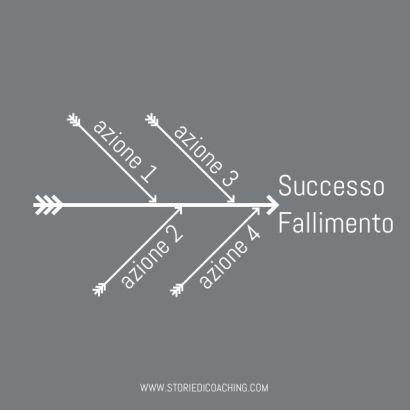 Il successo e il fallimento sono i risultati di un processo www.storiedicoaching.com #successo #fallimento #processo #coaching #cambiamento