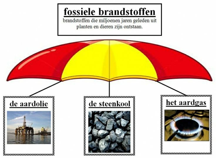 woordcluster fossiele brandstoffen