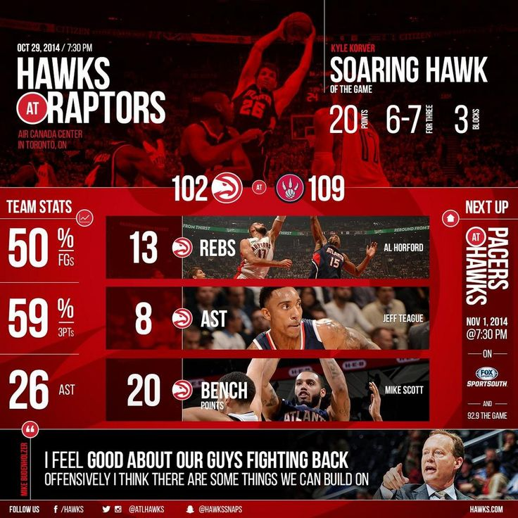 A graphical breakdown of the Atlanta #Hawks vs. Toronto #Raptors game. #NBA #infographic