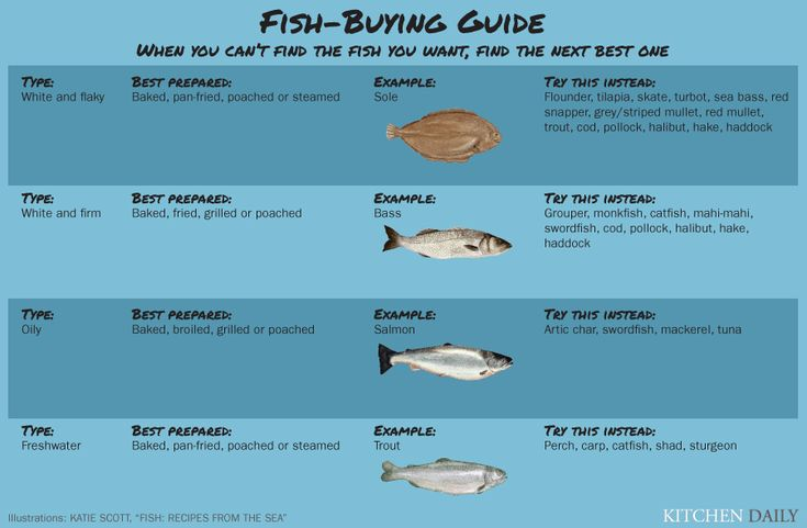 Need to swap a certain type of fish?  Here's an easy to follow guide to fish varieties.