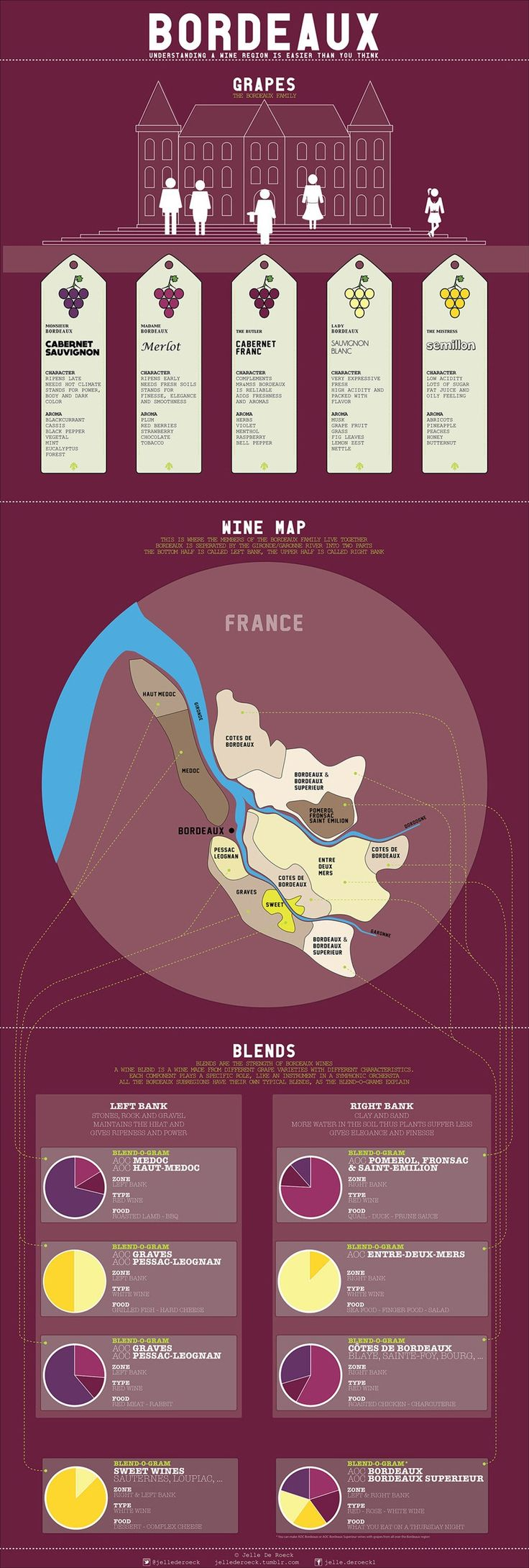 Bordeaux easier than you think. Certainly with a glass of Médsac or Saint Pomerol at your side...
