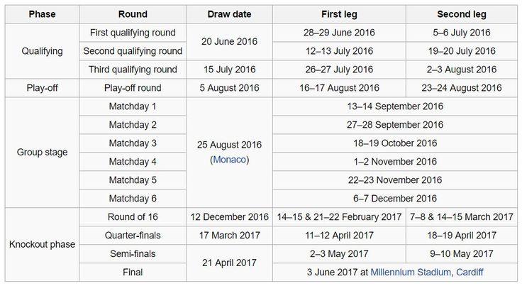 Champions League 2016-2017 schedule