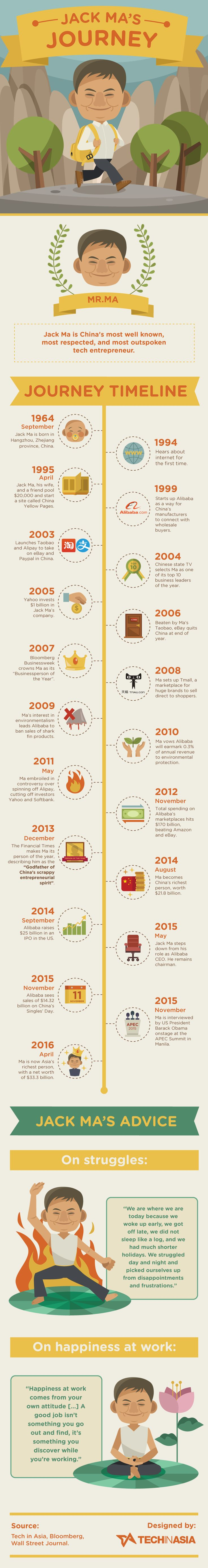 Jack Ma's journey - INFOGRAPHIC
