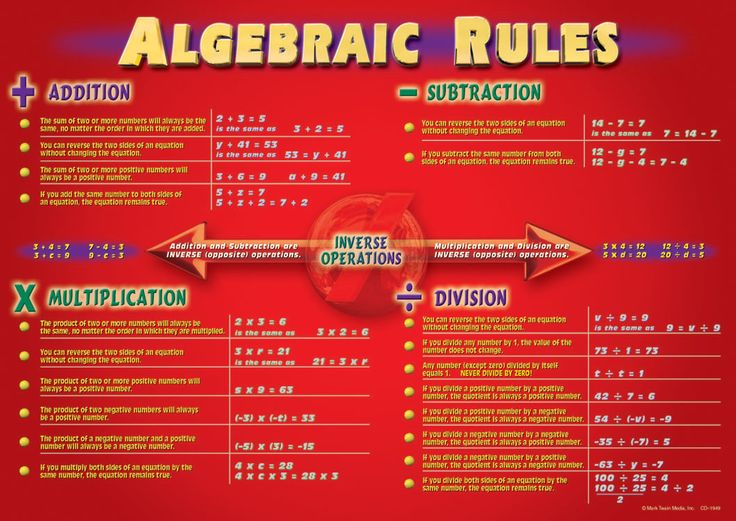 math bulliten boards | | Middle & High School | Math Resources | Algebra Bulletin Board ...