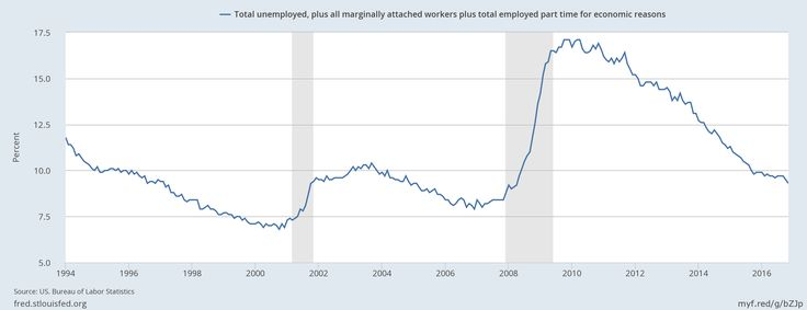 #Media #Oligarchs #MegaBanks vs #Union #Occupy #BLM  [UPDATE] ACTUAL U.S. UNEMPLOYMENT RATE 9.3%  https://plus.google.com/u/0/111262982046184002072/posts/4WfB76zs2AS  UNEMPLOYMENT RATES IN PROGRESSIVE/SOCIAL DEMOCRACIES  ICELAND* 2.9%  NORWAY* 5.0%  DENMARK 6.2%  SWEDEN 7.2%  FINLAND 8.8%  EUROPEAN UNION 8.5%  *ICELAND AND NORWAY NOT E.U. MEMBERS