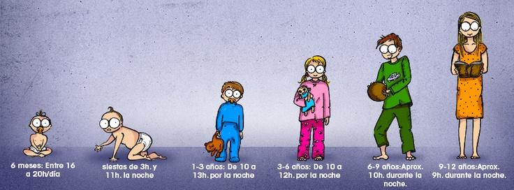 ¿Sabes cuántas horas tiene que #dormir un niño según su edad? ¡En esta #infografia te damos algunos datos!