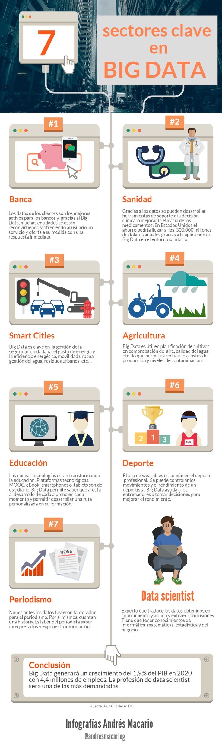 Hola: Una infografía con 7 sectores clave en Big Data. Vía Andrés Macario Un saludo