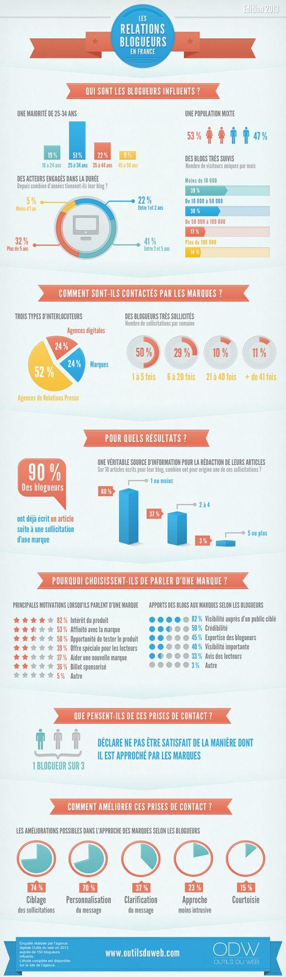 blogueurs, france,infographie, analyse, marketing, sélectionné par CobbleWeb