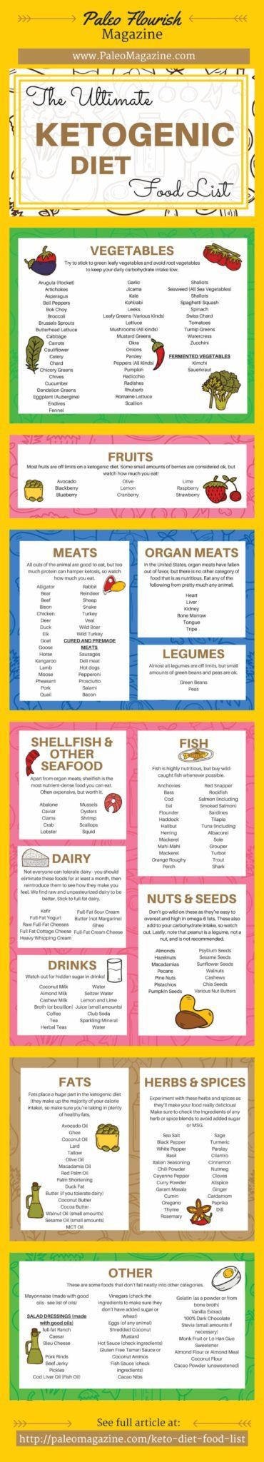 Keto Diet Food List: 221 Foods to Boost Energy (+ Printable Cheat Sheet)