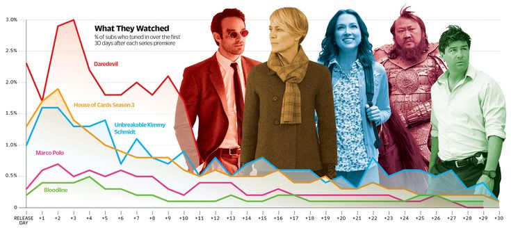 Netflix Ratings Revealed: 'Daredevil,' 'House of Cards' Audience Data | Variety