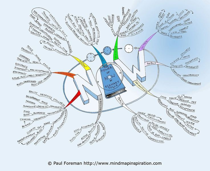 power of now mind map by creativeinspiration - Making A Mind Map Online