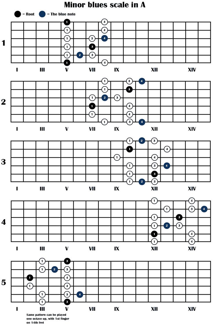 guitar scales chart | The minor blues scale - 5 positions
