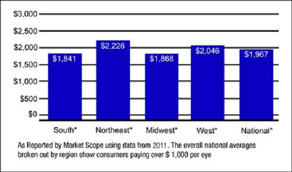 average cost of lasik eye surgery average cost of lasik eye surgery