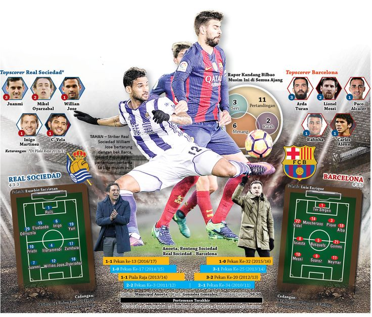 Match Sociedad vs Barca