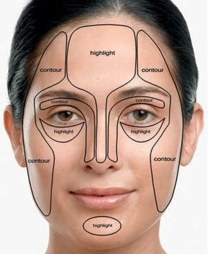 Where to highlight and add contour to the face.