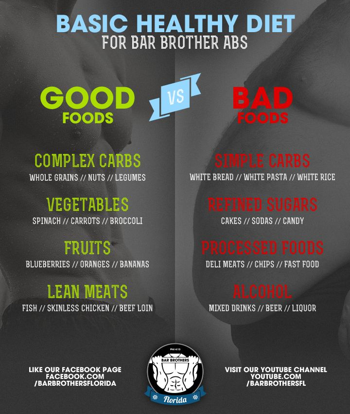 Basic Guidelines for Fat Loss Part 1: Diet