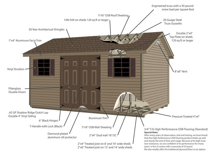 explore our vinyl storage building shed siding specifications featuring georgia pacific shadow ridge double 4 inches dutch lap siding