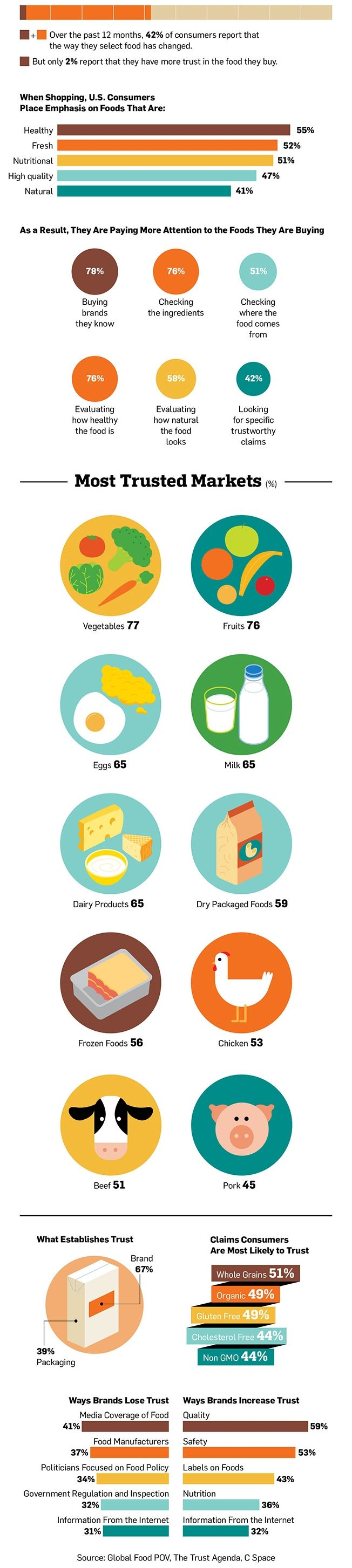 Infographic: How Branding and Packaging Affect the Way Consumers Trust Food