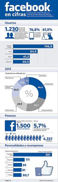 Los números de Facebook en su décimo aniversario.  #RedesSociales #SocialMedia