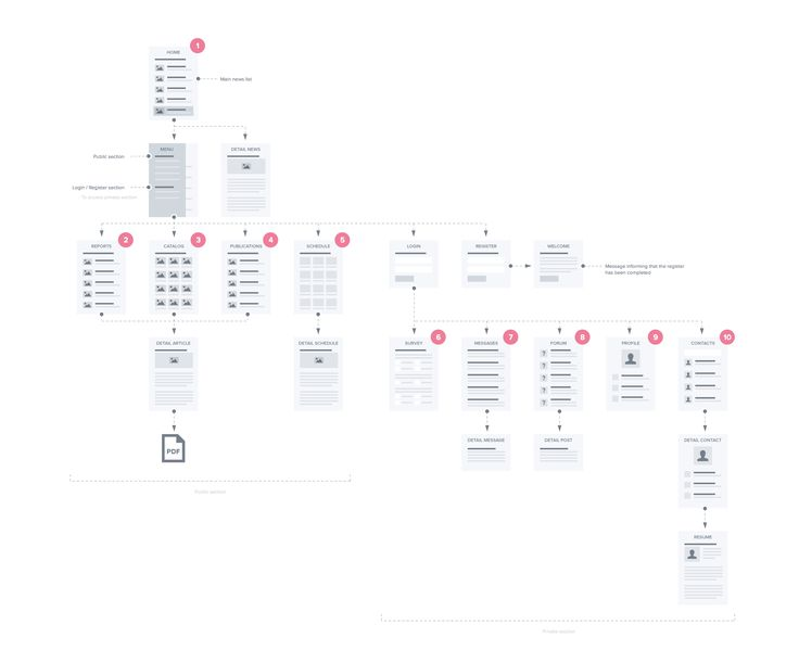 9 best dfd images on pinterest data flow diagram and online