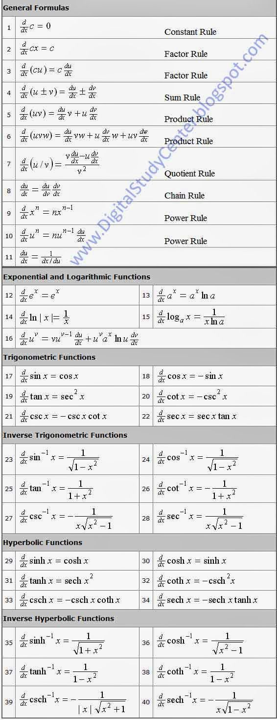 Basic Rules of Differentiation » Digital Study Center