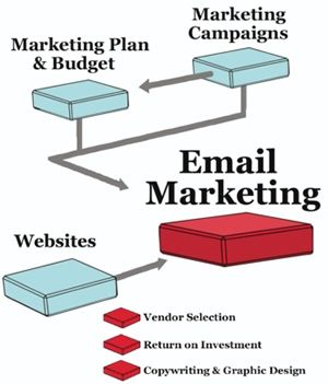 Increase your ROI, Traget your relevant audience & Reach more of your potential clients with the help of Email Marketing Solutions by Local Media UAE.
