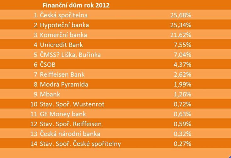 Financování dřevostaveb RD Rýmařov - hypotéky, stavební spoření a další rady   Dřevostavby Uspornedomy.cz