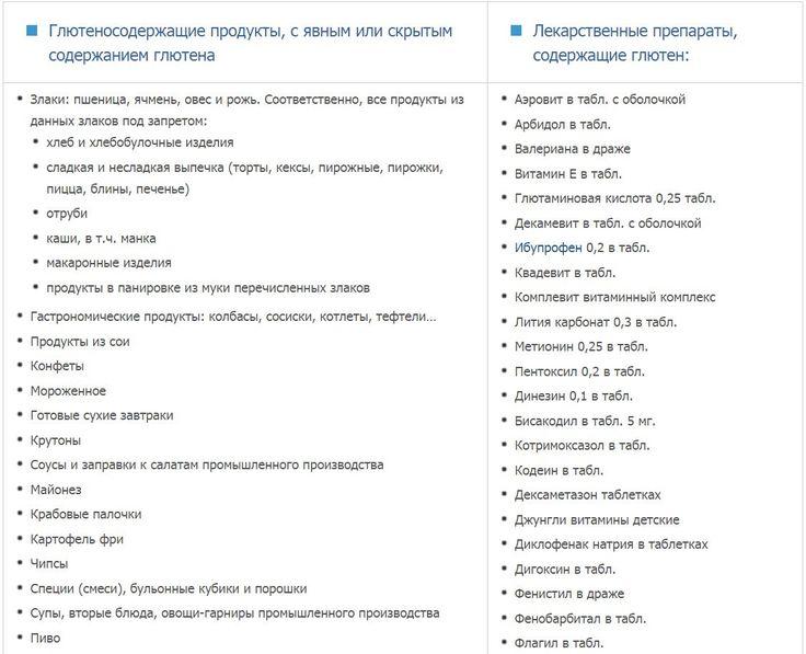 http://zdorov.sip-panel.xyz/images/Lechenie/gluten_tablica_1.jpg