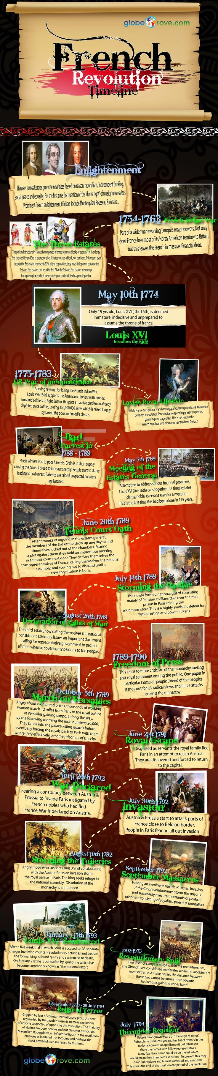 best ideas about french revolution the french infographic french revolution 14951497150814931513 1489 google