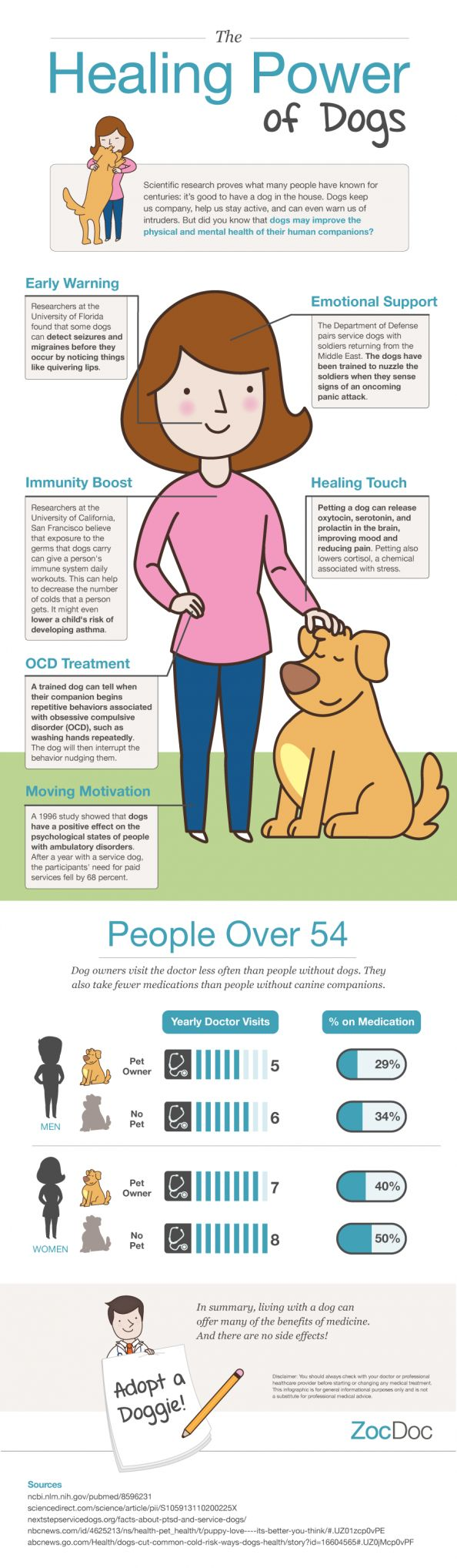How owning a dog can keep you healthy. #adopt