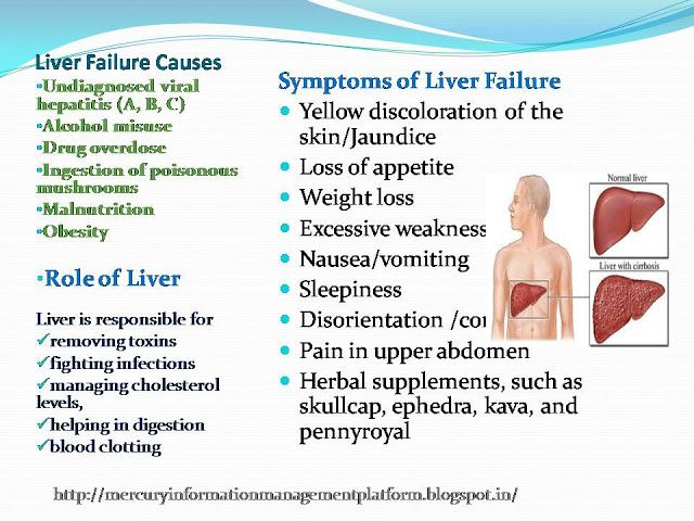 Health Wellbeing Happiness: Liver Failure: Causes, Symptoms, Remedies