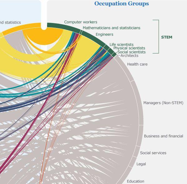 Best Education Statistics Images On Pinterest Statistics - Us census buraue interactive map education