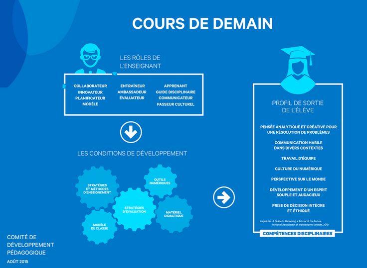 Le « cours de demain », un modèle pédagogique développé par le Collège Saint-Anne
