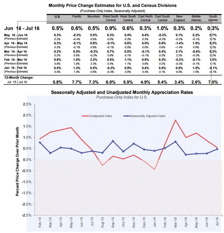 США: темпы роста цен на жилье ускорились в июле http://krok-forex.ru/news/?adv_id=9828 Новости валютного рынка | 22 сентября: Данные, опубликованные Федеральным агентством по финансированию жилищного строительства, показали: с учетом сезонных колебаний цены на жилье в США выросли в июле на 0,5 процента, что оказалось быстрее, чем повышение на 0,3 процента в предыдущем месяце (пересмотрено с +0,2 процента). Кроме того, последний темп роста превысил прогнозы (+0,3 процента). По сравнению с…
