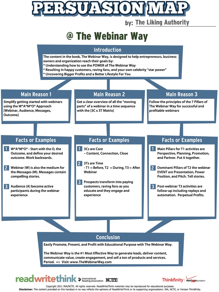 Persuasive writing map