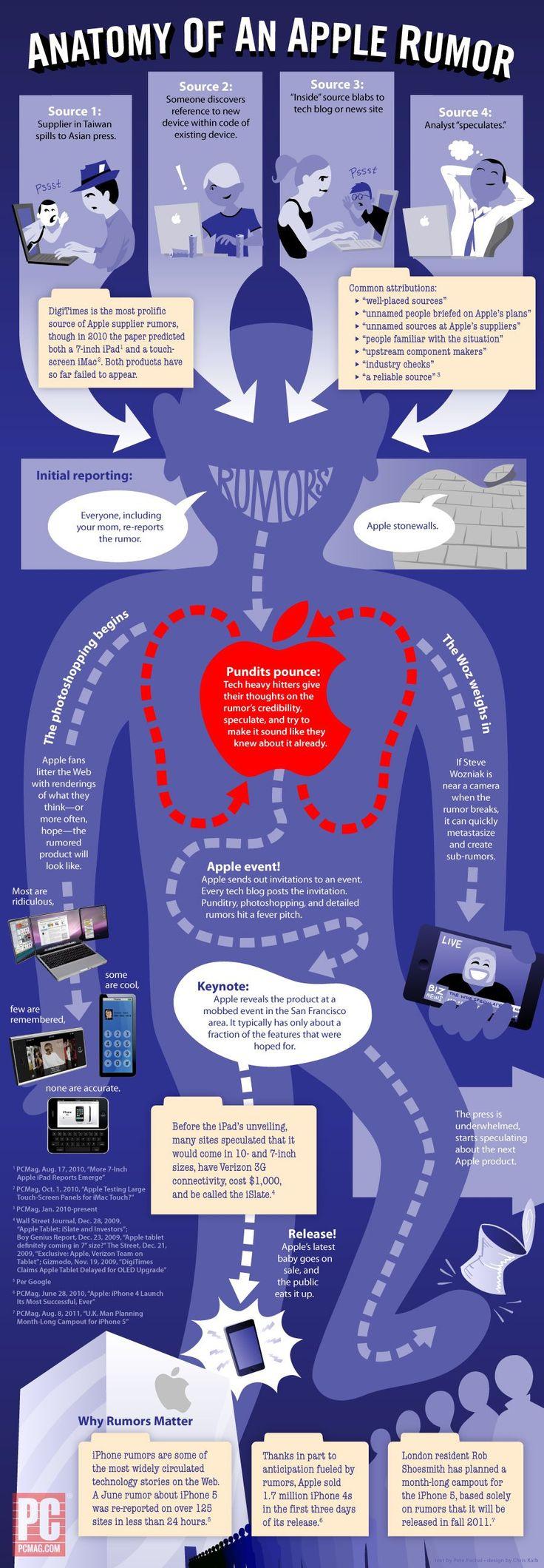 Anatomy Of An Apple Rumor | #infographic