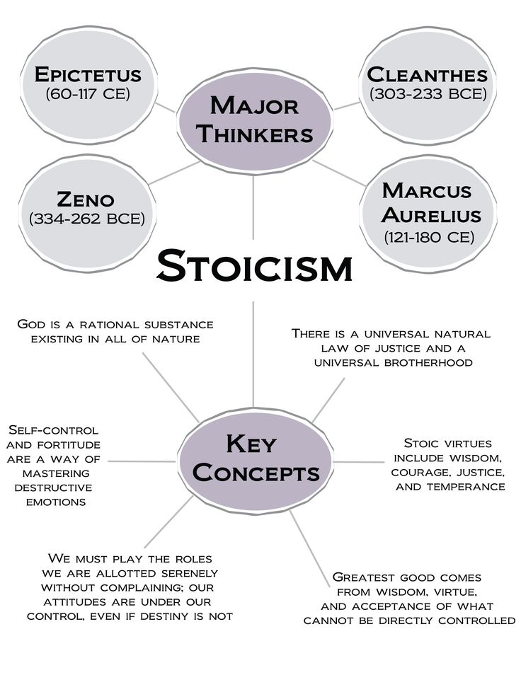 Stoicism. Major Thinkers include Zeno (334  -262 BCE), Cleanthes (303-233 BCE), Epictetus (60-117 CE), and Marcus Aurelius (121  -180 CE).Key Concepts. Greatest good comes from wisdom, virtue, and acceptance of   what cannot be directly controlled. Stoic virtues include wisdom, courage, justice,   and temperance. Self-control and fortitude are a way of mastering destructive   emotions.