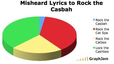Star Maker Machine: Speaking in Tongues: Rock el Casbah